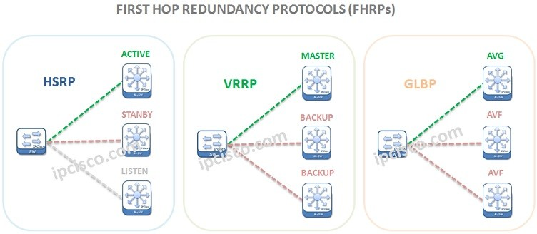 first-hop-redundancy-protocols