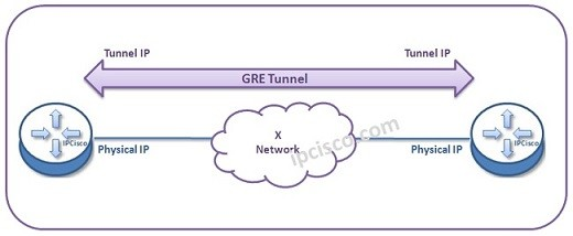 gre-tunnel-topology-