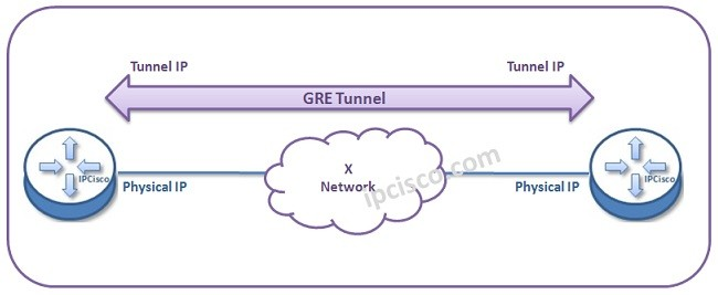 gre-tunnel-topology