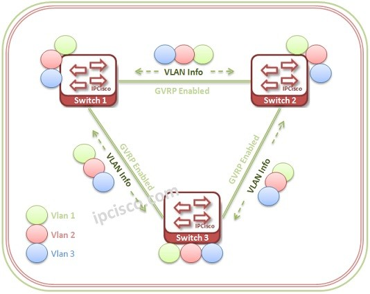 gvrp-and-vlans