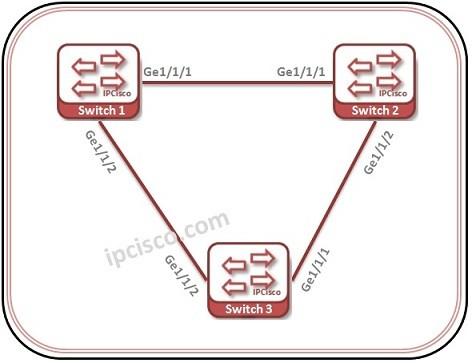 gvrp-configuration-huawei