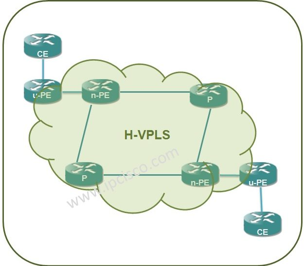 h-vpls-architecture-ipcisco