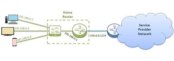 home-ip-allocation-k