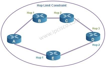 hop limit constraint ipcisco