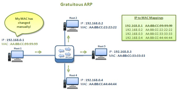 how-gratuitous-arp-works-2