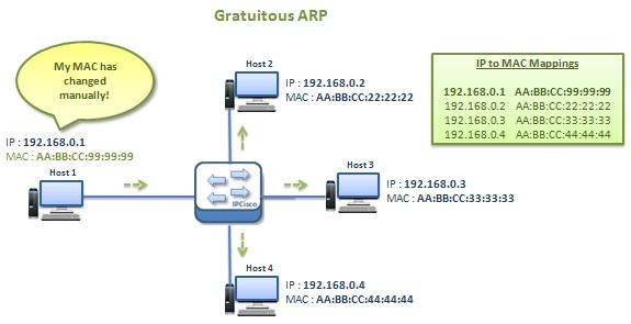 how-gratuitous-arp-works-2