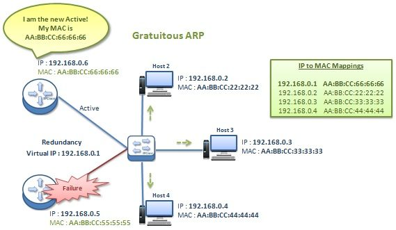 how-gratuitous-arp-works-4