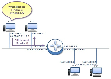 how-proxy-arp-works-2