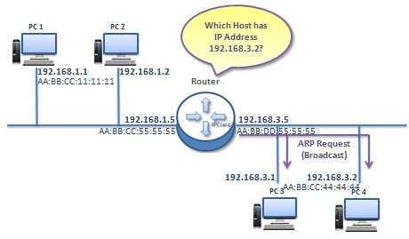 how-proxy-arp-works-4