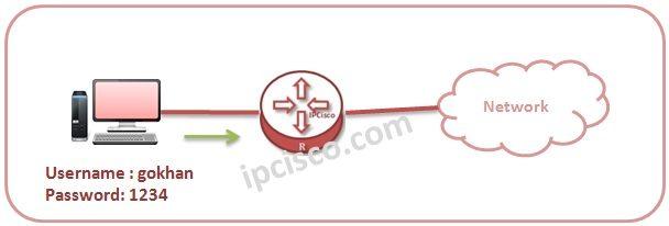 Huawei AAA Configuration | http://ipcisco com