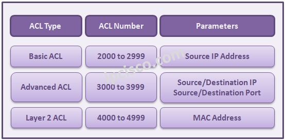huawei-acl-types