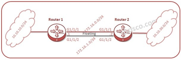 huawei-floating-static-routing