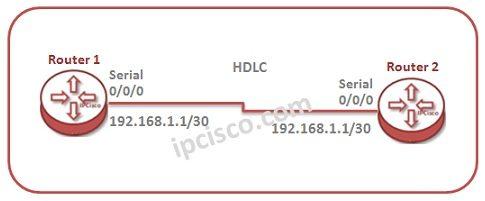 huawei-hdlc-configuration