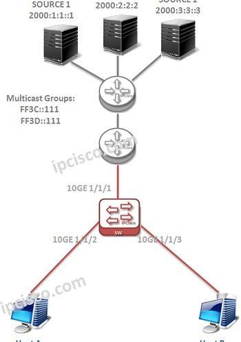 huawei-mld-configuration