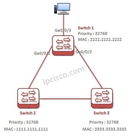 huawei-rstp-example-topology