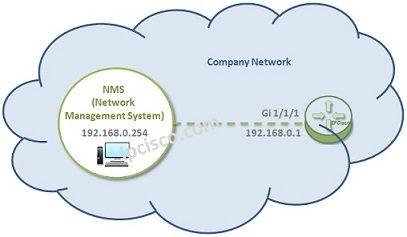 huawei-snmp-example-k