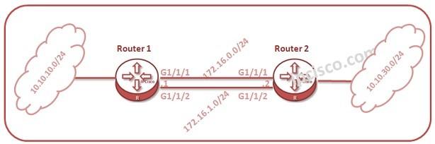 huawei-static-routing-load-balance