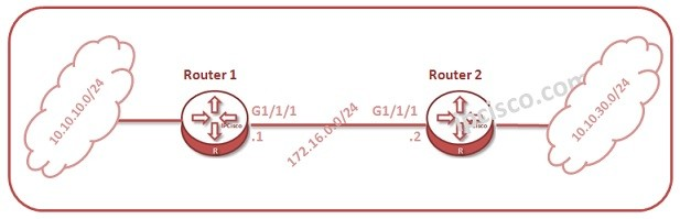 huawei-static-routing