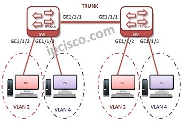 huawei-vlan-configuration-example