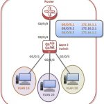 huawei-vlan-routing-l2-switch