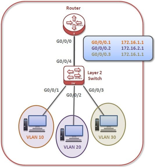switch layer 2 vlan