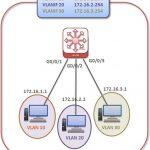 huawei-vlan-routing-l3-switch