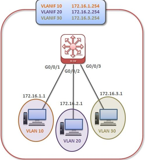 huawei-vlan-routing-l3-switch