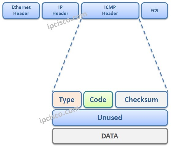 icmp-header-how