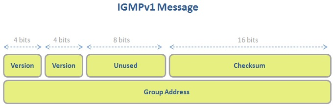 igmpv1-packet