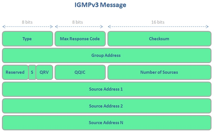 igmpv3-packet