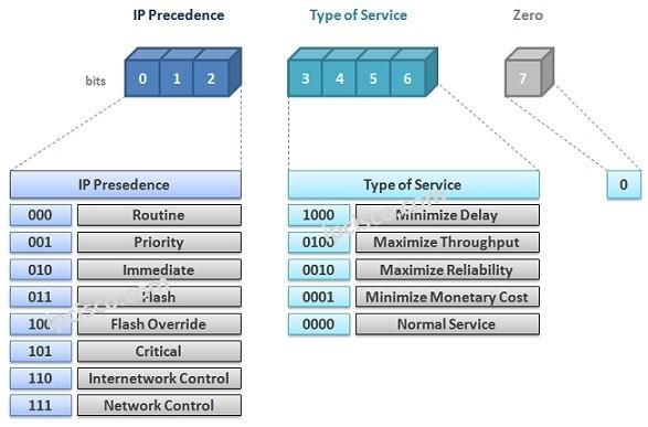 ip-precedence-bits