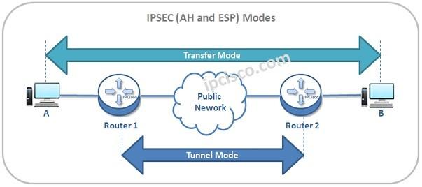 ipsec-ah-esp-modes