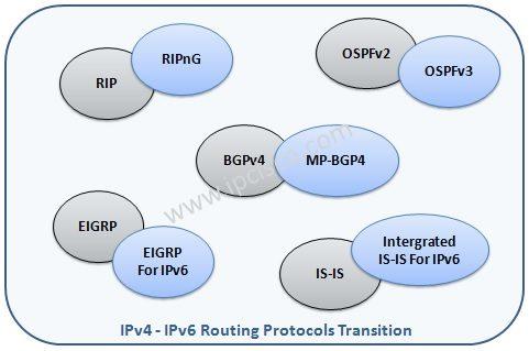 ipv4 ipv6 routing protocols transition