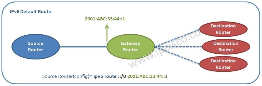 ipv6 default route