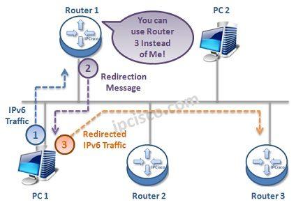 ipv6-redirection
