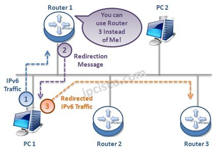 ipv6-redirection