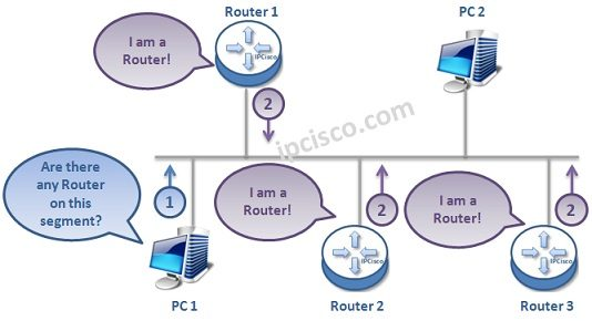 ipv6-router-discovery