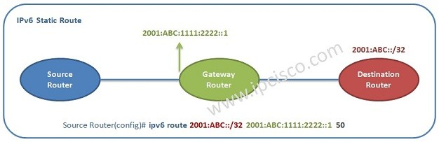 ipv6-static-route-ipcisco-2