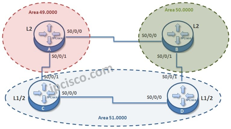 isis-for-ipv6-topology