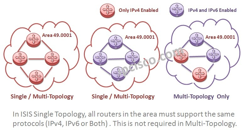isis-single-multi-topology-sfp-restriction