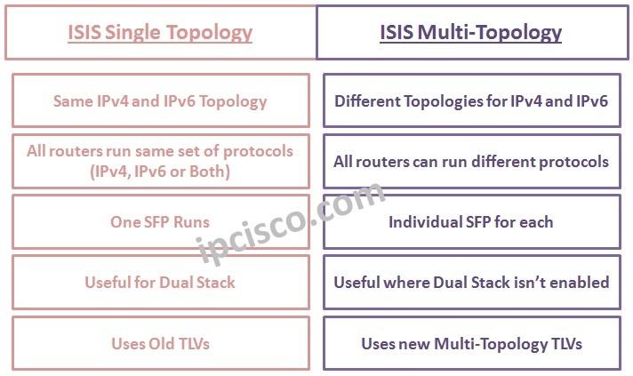 isis-single-versus-multi-topology