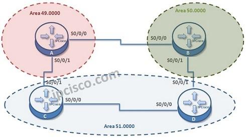 ISIS Configuration Example on Cisco IOS ⋆ IpCisco