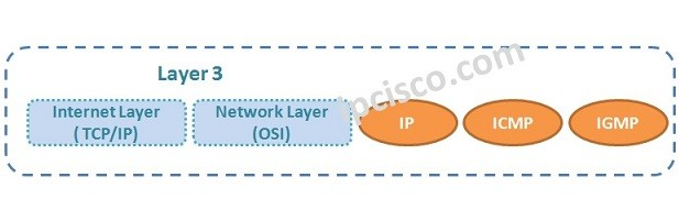 layer-3-protocols-k