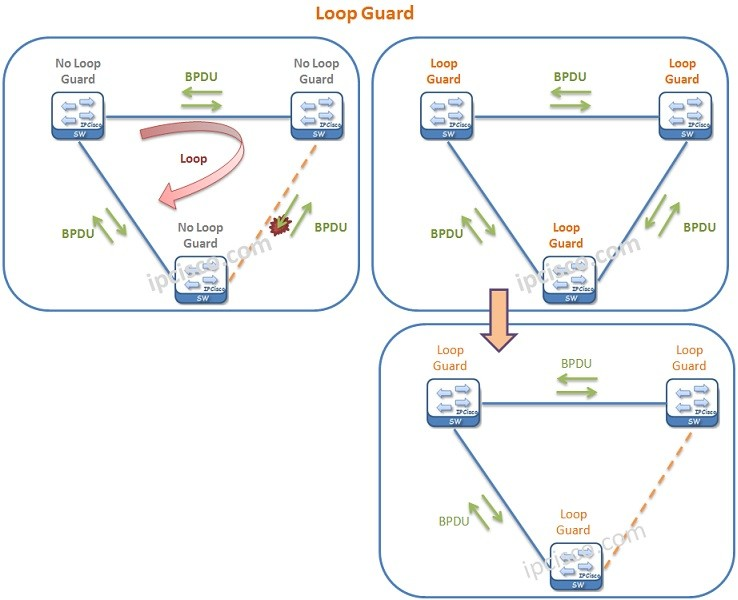 loop-guard-example