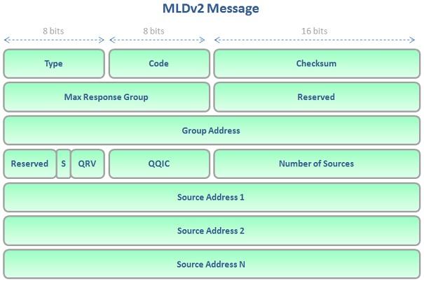 mldv2-message