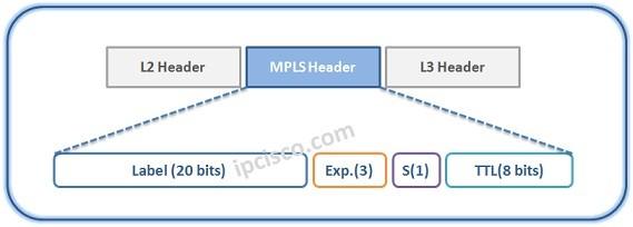 mpls-header