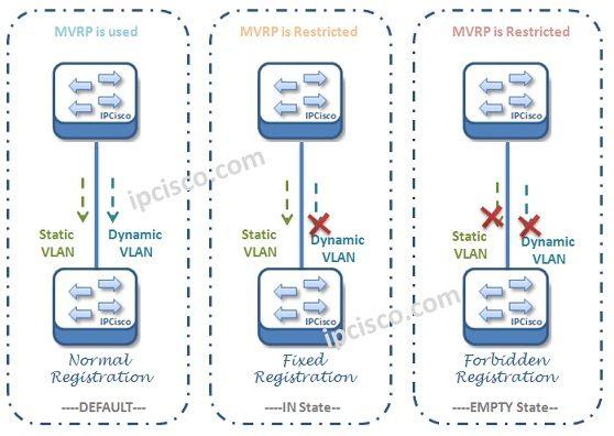 mvrp-registration-modes