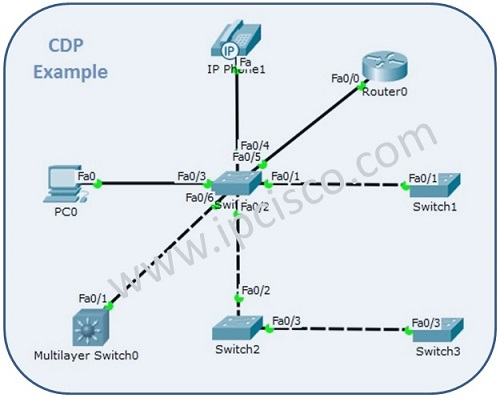 CDP Configuration with Packet Tracer ⋆ https://ipcisco com