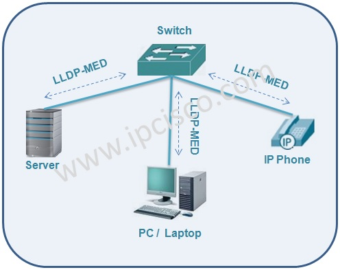 Link Layer Discovery Protocol-Media Endpoint Discovery, LLDP-MED
