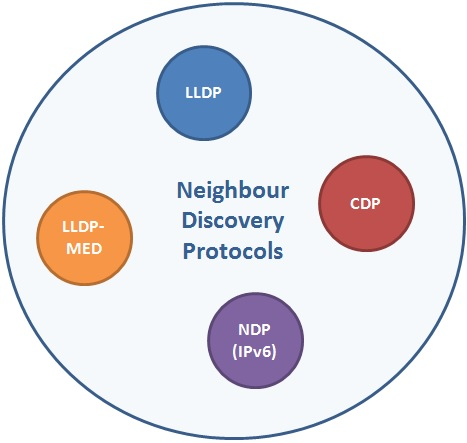 Neighbour Discovery Protocols, Network Neighbour Discovery